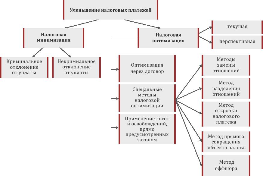 Общий метод оптимизации налогов бухгалтерское обслуживание для н у